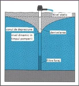 nivel-apa-foraje