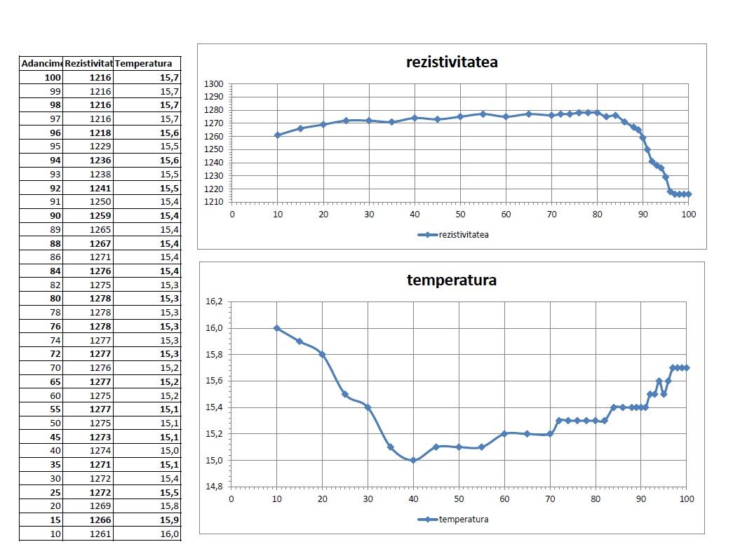 rezistivitate-temperatura-grafic-foraje